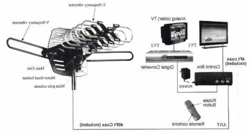 150MILES TV MOTORIZED AMPLIFIED HDTV GAIN 36dB UHF VHF